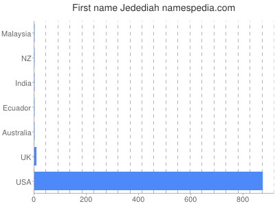 Given name Jedediah