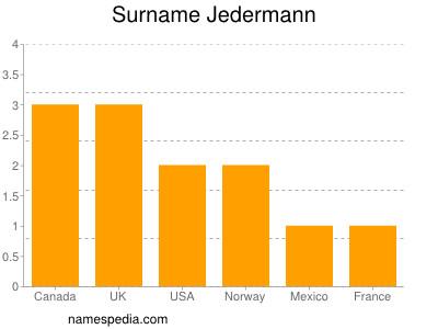 Surname Jedermann