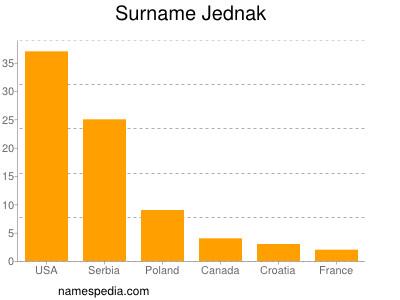 Surname Jednak