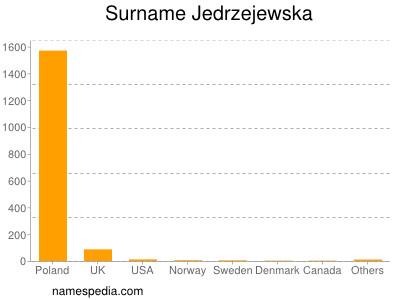 Surname Jedrzejewska
