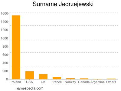 Surname Jedrzejewski