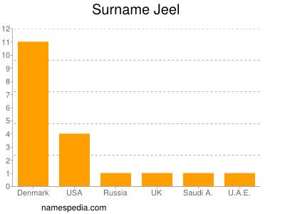 Surname Jeel