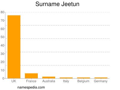 Surname Jeetun