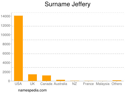 Surname Jeffery