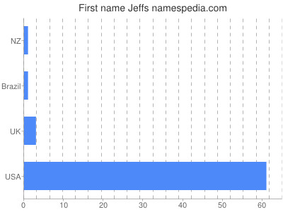 Given name Jeffs