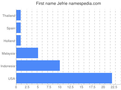 Given name Jefrie