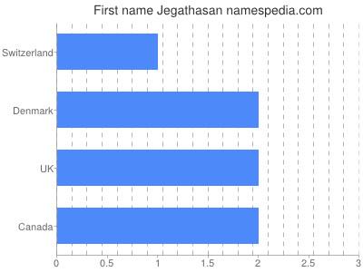 Given name Jegathasan