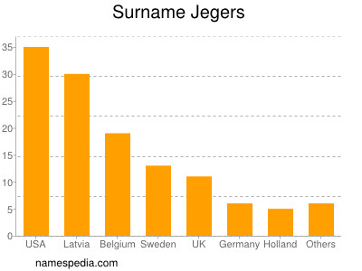 Surname Jegers
