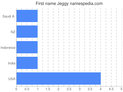 Given name Jeggy