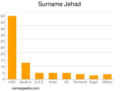 Surname Jehad