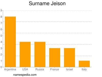 Surname Jeison