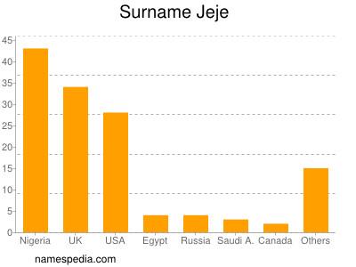 Surname Jeje