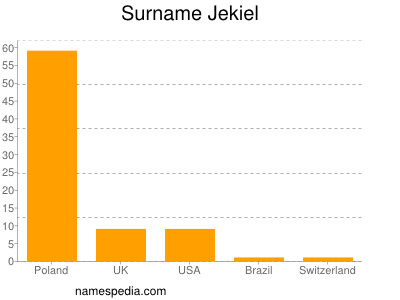 nom Jekiel