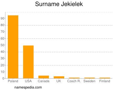 Surname Jekielek