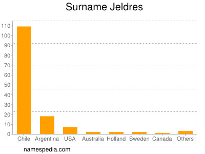 Surname Jeldres