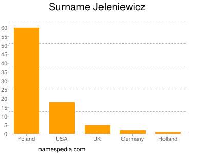 Surname Jeleniewicz