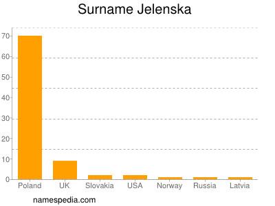 Surname Jelenska