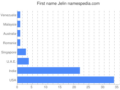 Given name Jelin