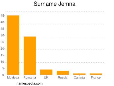 nom Jemna