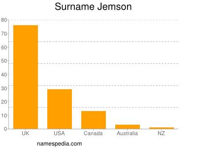 Surname Jemson