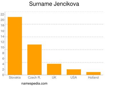Surname Jencikova