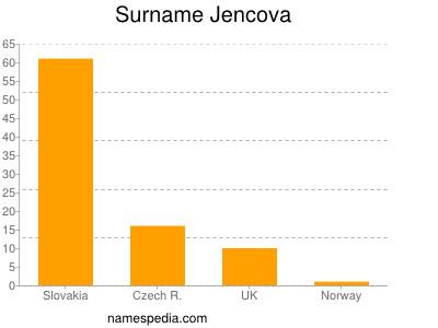 Surname Jencova