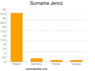Familiennamen Jencz