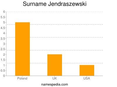 Familiennamen Jendraszewski