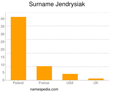 Surname Jendrysiak