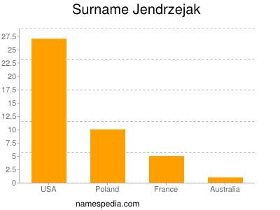Familiennamen Jendrzejak