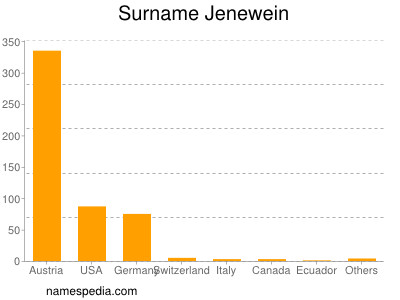 Surname Jenewein