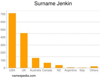 Surname Jenkin