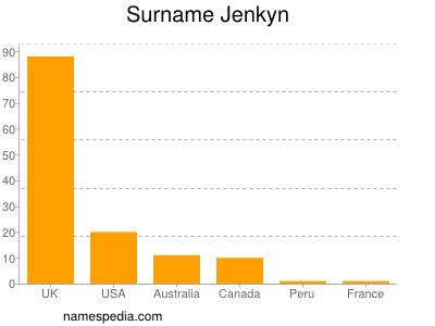 Surname Jenkyn
