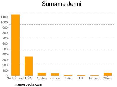 Surname Jenni