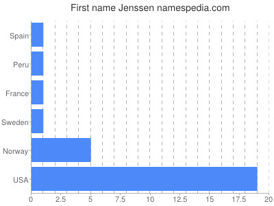 Given name Jenssen