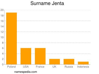 Surname Jenta