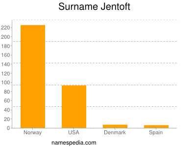 Surname Jentoft