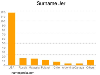 Surname Jer
