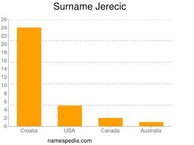 Surname Jerecic
