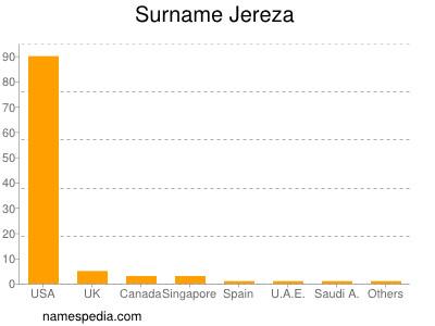 Surname Jereza