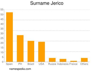 Surname Jerico