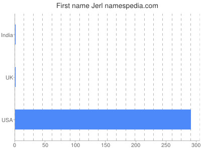 Given name Jerl
