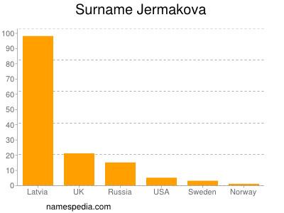 Surname Jermakova