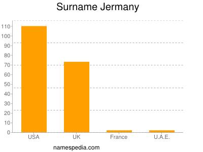 Surname Jermany
