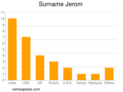 Surname Jerom