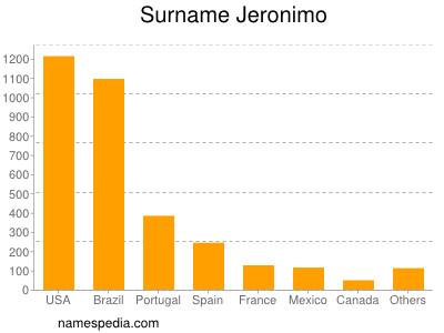 nom Jeronimo