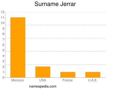 Surname Jerrar
