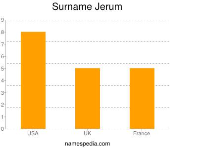 Surname Jerum