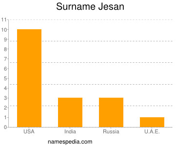 Surname Jesan