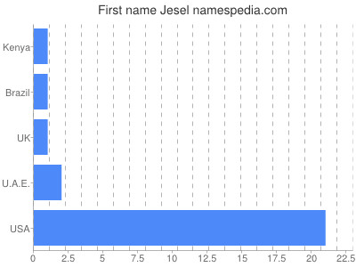 Given name Jesel